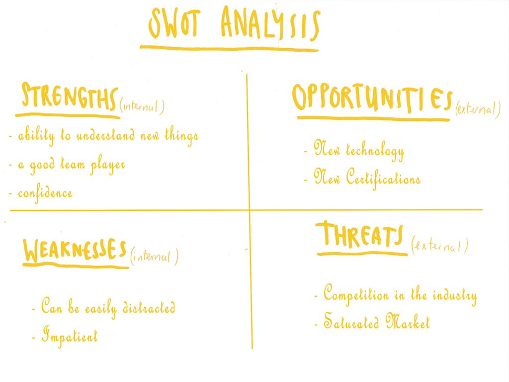 how to answer the interview question on your greatest strengths swot analysis for strengths by wenger watson
